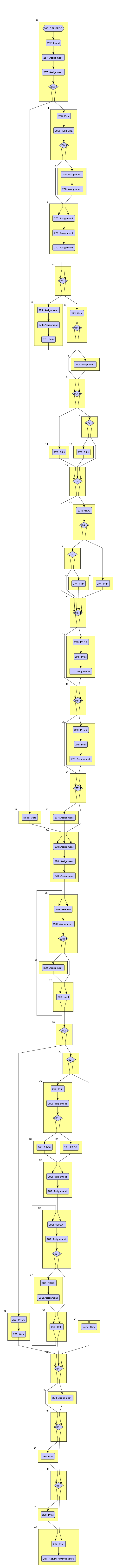 Control Flow Graph for PROC L in Sphinx Adventure